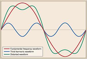 Power harmonics